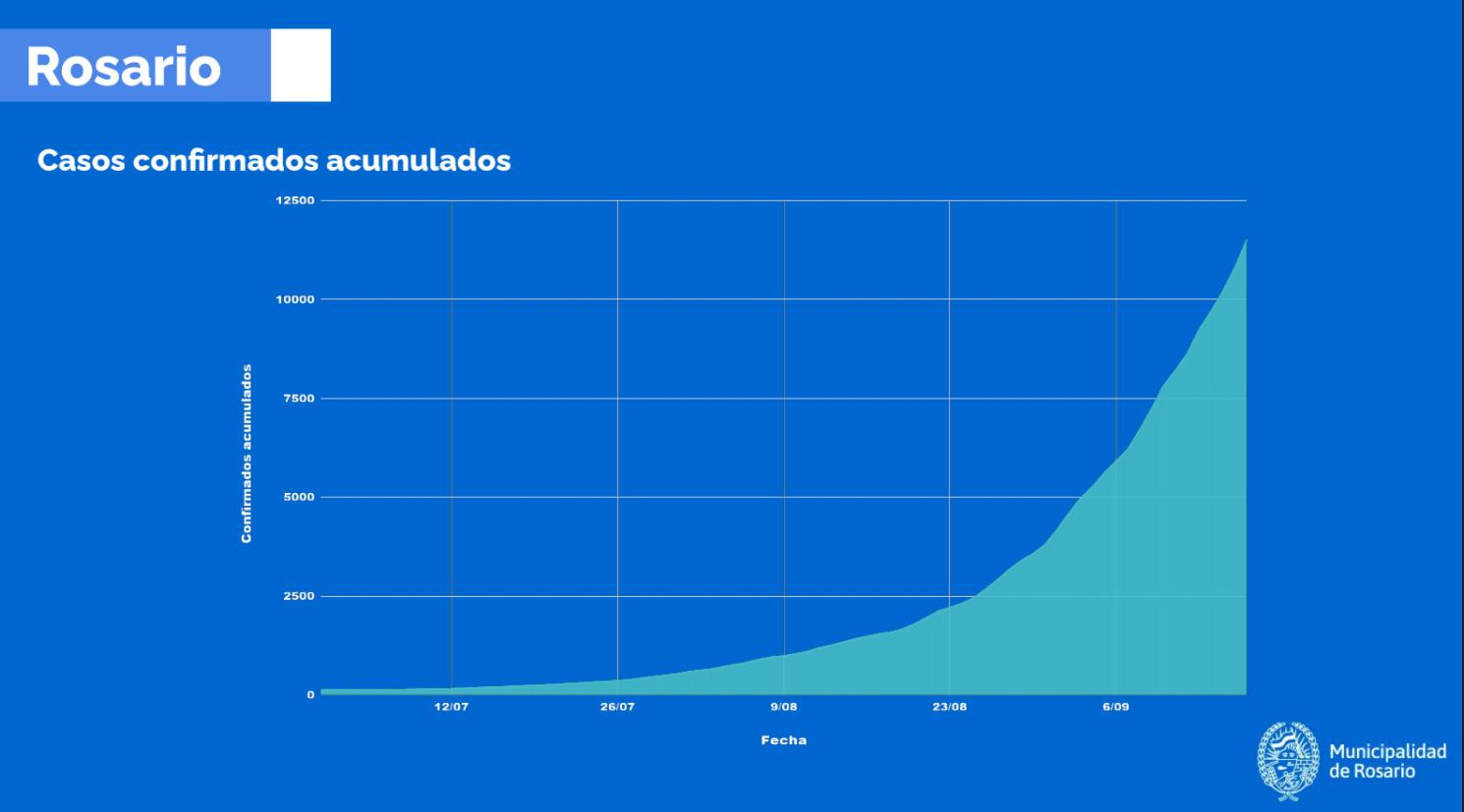 Gráfico de evolución de casos