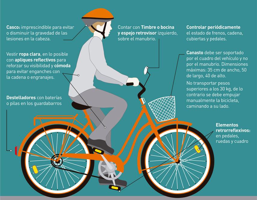Gráfico seguridad ciclistas